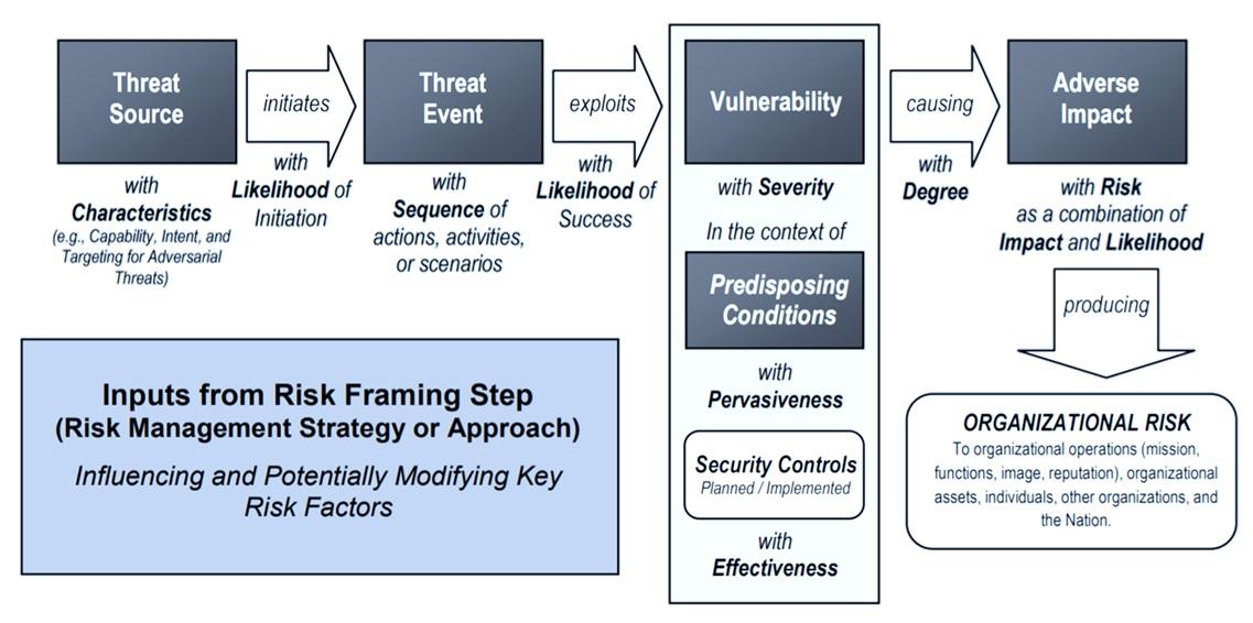 NIST 通用風險模型 (NIST SP 800-30 R1)