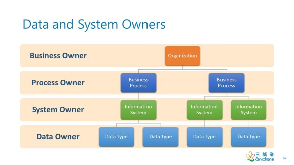 Data and System Owners