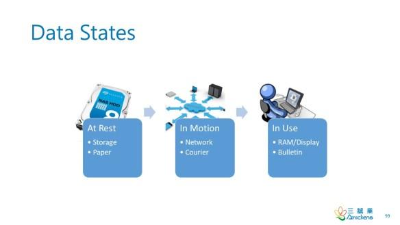 Data States