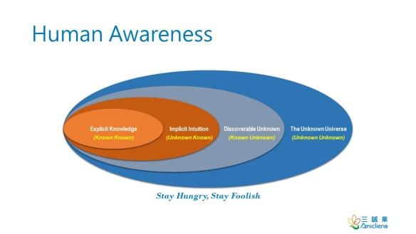 Human Awareness