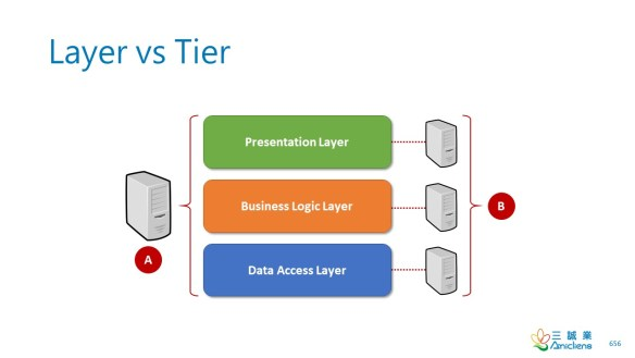 Layer vs Tier