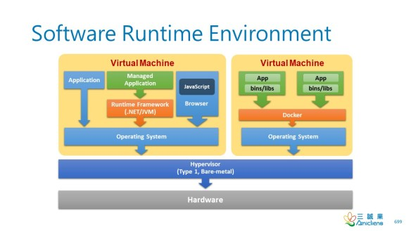 Software Runtime Environment