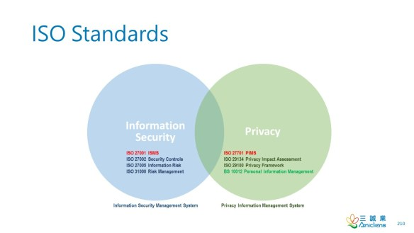 ISO Security and Privacy Standards