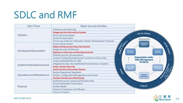 SDLC and RMF