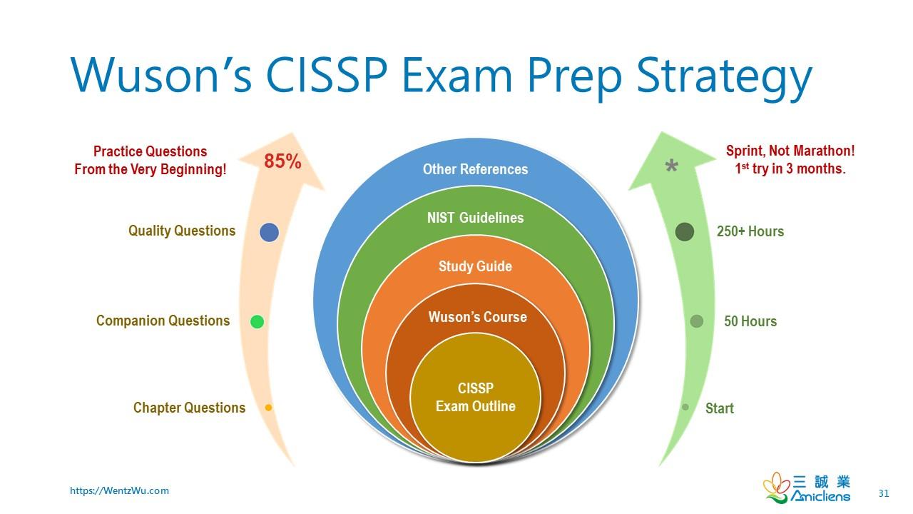 https://i0.wp.com/wentzwu.com/wp-content/uploads/2019/11/wusone28099s-cissp-exam-prep-strategy.jpg?ssl=1