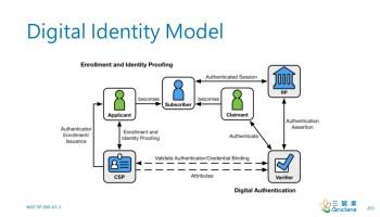 Digital Identity Model