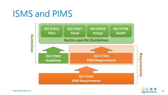 ISMS and PIMS