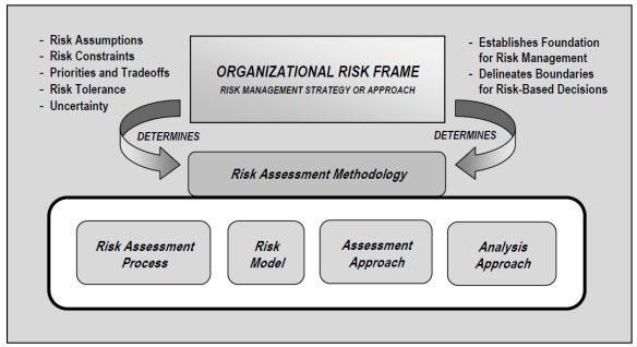 NIST FARM-Assessment Methodology