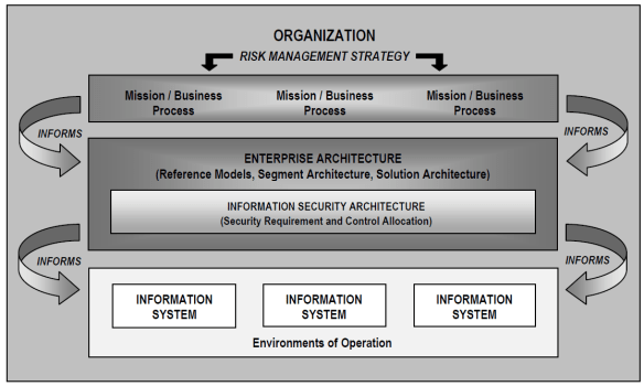 NIST FARM-Enterprise Architecture