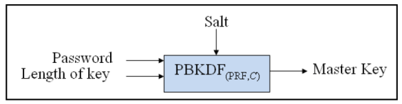 PBKDF-Password-Based Key Derivation Functions
