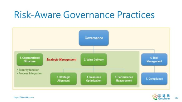 Risk-Aware Governance Practices