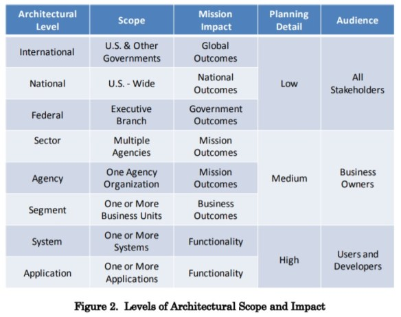 Levels of Architectural Scope and Impact