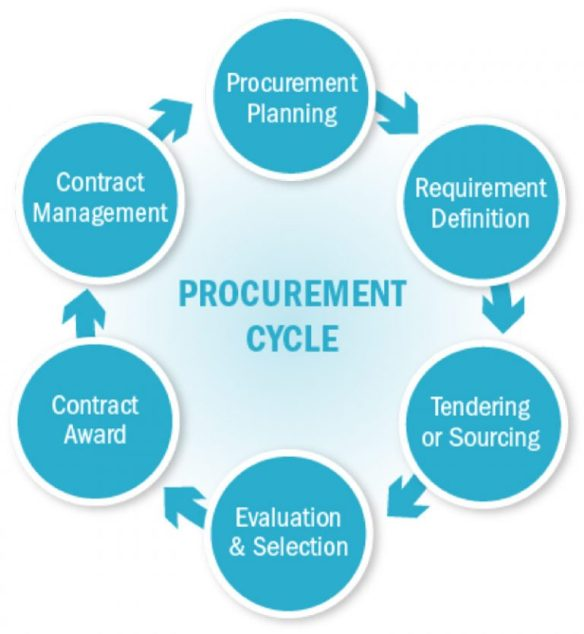 procurement.cycle_.psf_.800-768x834-1