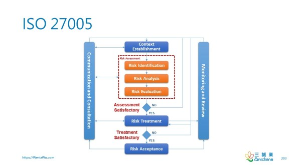 ISO 27005