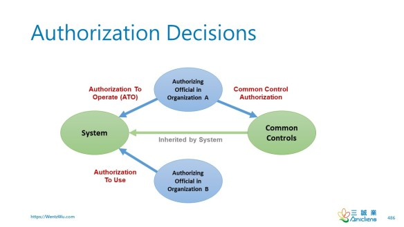 Authorization Decisions