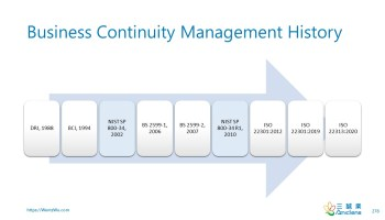 Business Continuity Management History