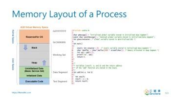 Memory Layout of a Process