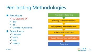 Pen Testing Methodologies