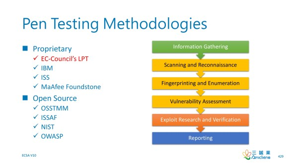 Pen Testing Methodologies