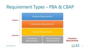 Requirement Types – PBA & CBAP