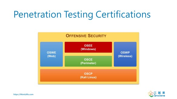 Penetration Testing Certifications