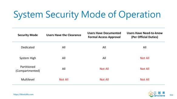 System Security Mode of Operation