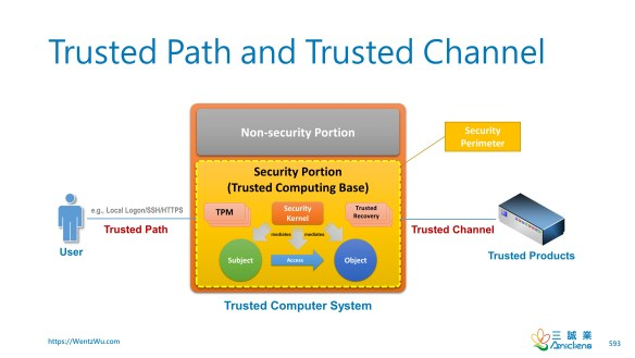 Trusted Path and Trusted Channel