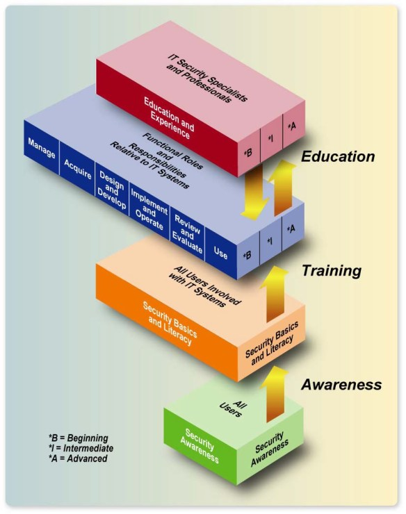 The IT Security Learning Continuum_NIST SP 800-50