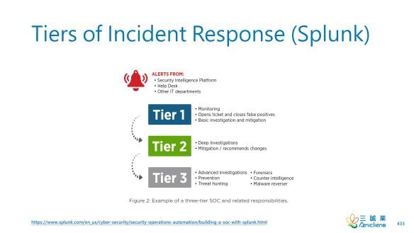 Tiers of Incident Response (Splunk)