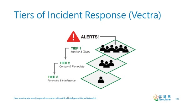 Tiers of Incident Response (Vectra)