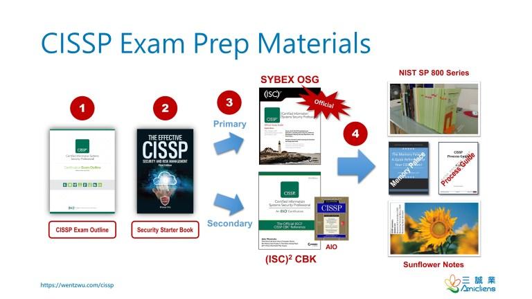 https://i0.wp.com/wentzwu.com/wp-content/uploads/2020/07/CISSP-Exam-Prep-Materials.jpg?resize=768%2C432&ssl=1