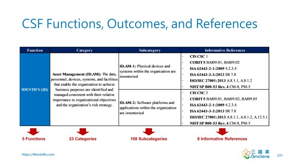 CSF Functions, Outcomes, and References