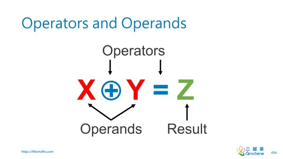 Operators and Operands