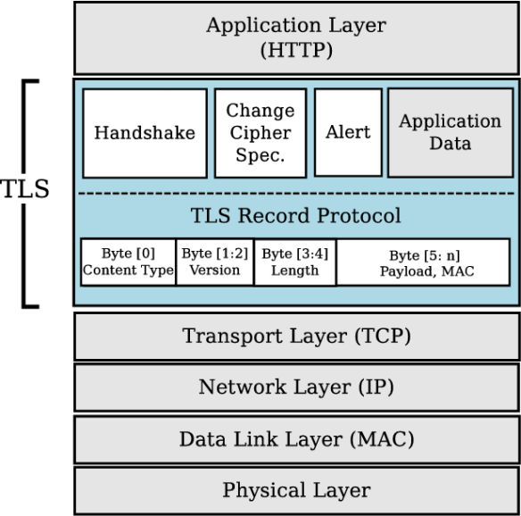 The-TLS-layers-and-sub-protocols