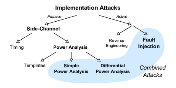 Classification of Implementation Attacks