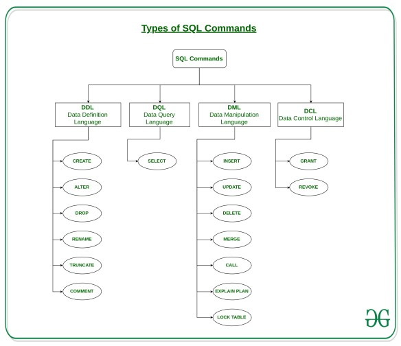 Types-of-SQL-Commands