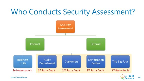 Who Conducts Security Assessment