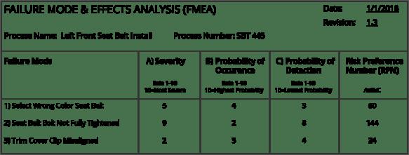 tools-fmea