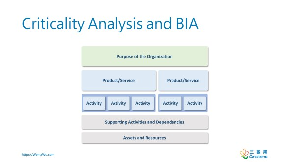 Criticality Analysis and BIA