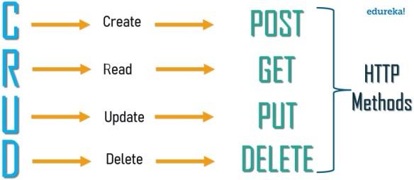 RESTful HTTP Methods