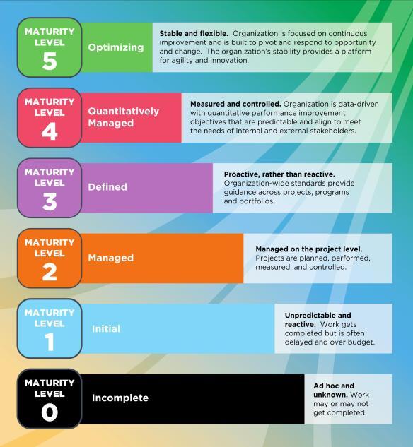 CMMI V1.3 Maturity Levels