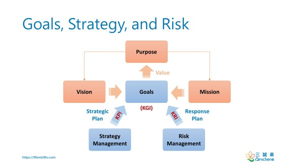 Goals, Strategy, and Risk