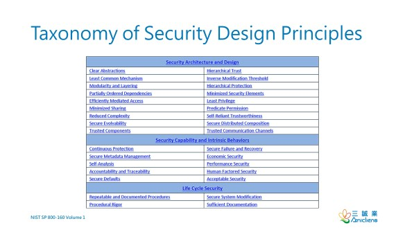 Taxonomy of Security Design Principles