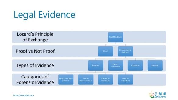 Legal Evidence