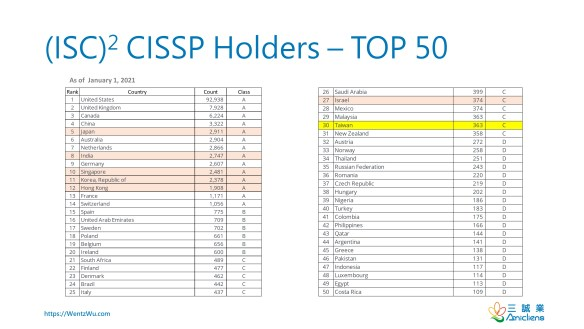 (ISC)2 CISSP Holders – TOP 50