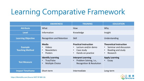 Learning Comparative Framework