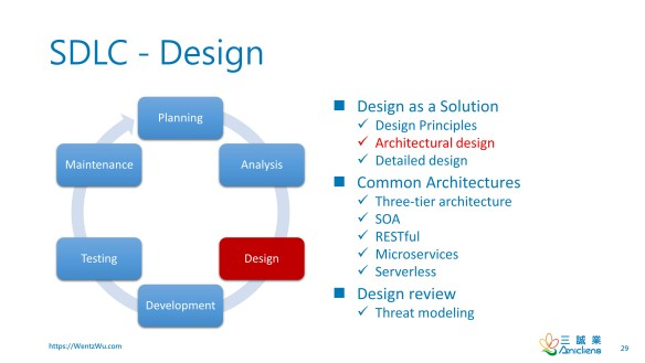 Software Development Life Cycle (SDLC) - Design