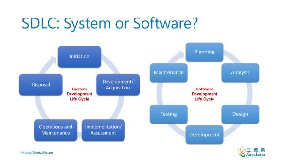 SDLC: System or Software?