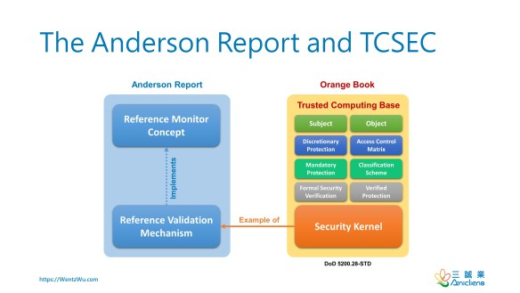 The Anderson Report and TCSEC