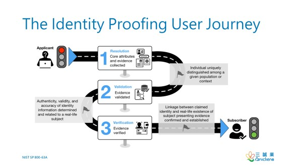 The Identity Proofing User Journey